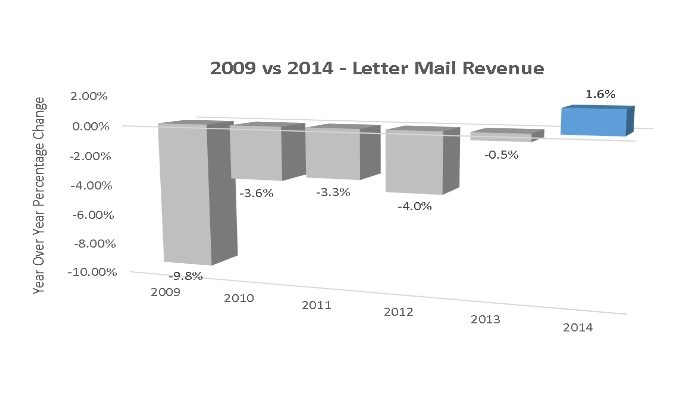 US letter mail revenue