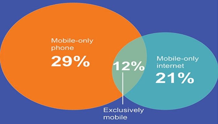 ACMA mobile usage numbers