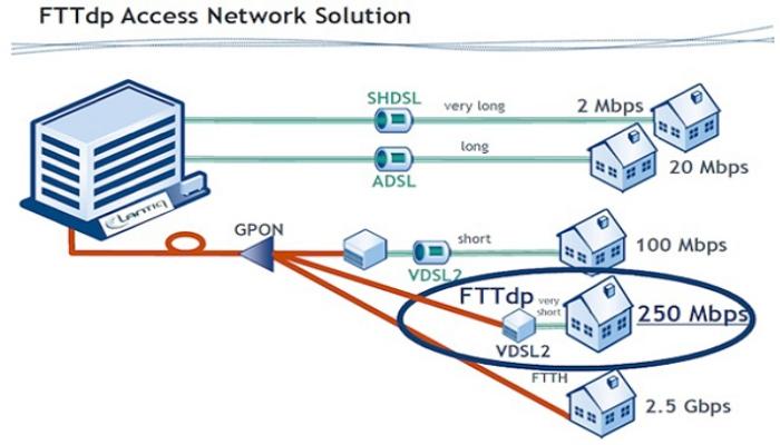 7119 Vdsl Wiring Diagram on