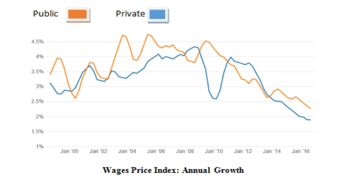 wage price index